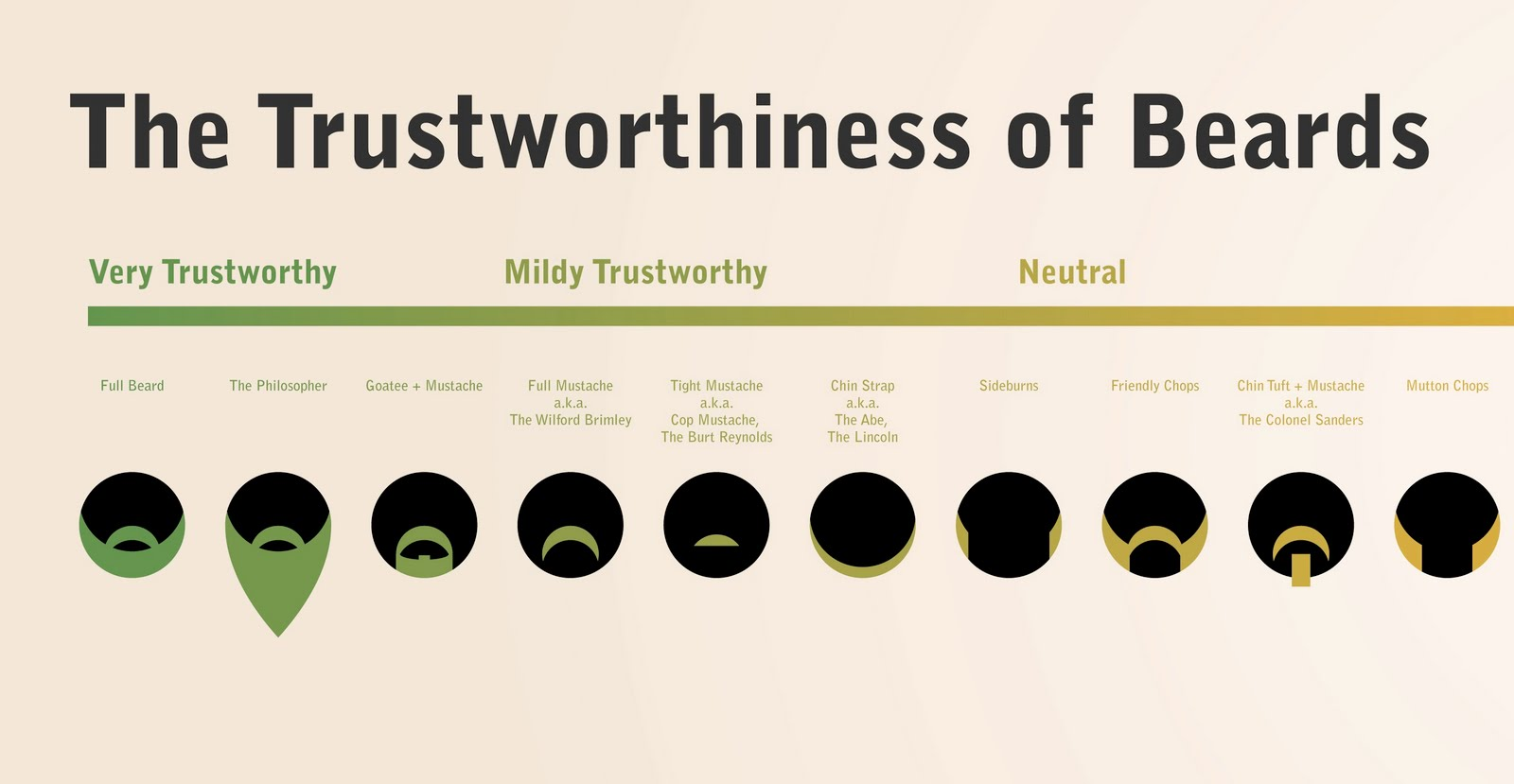 The Trustworthiness of Beards, part 1 - Make It Like a Man!